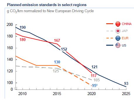 NOVA LEGISLAÇÃO EUROPEIA PARA EMISSÕES DE CO2 DOS AUTOMÓVEIS